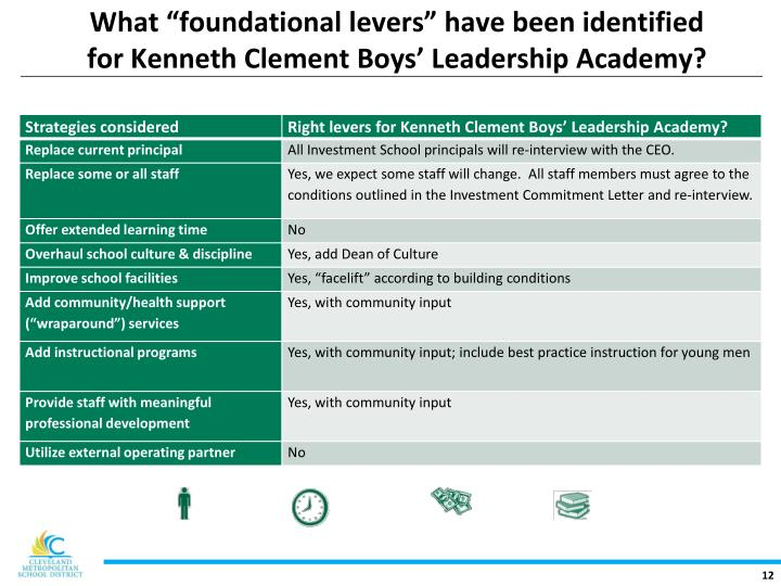 "What ""foundational levers"" have been identified"