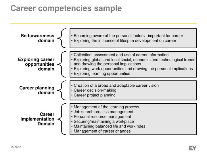 Career competencies sample