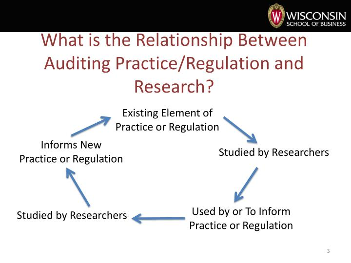 What is the relationship between auditing practice regulation and researc h