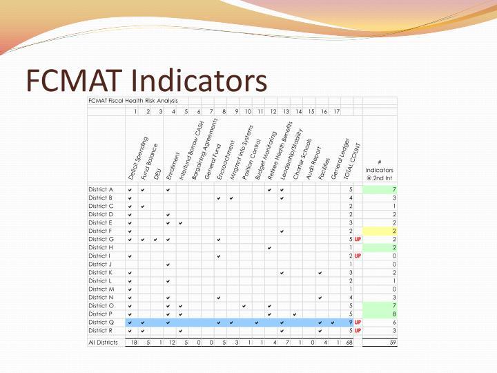 FCMAT Indicators