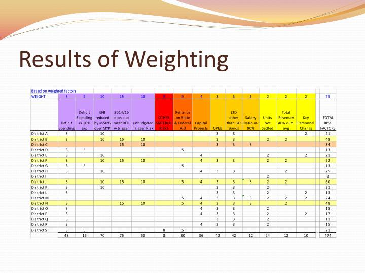 Results of Weighting