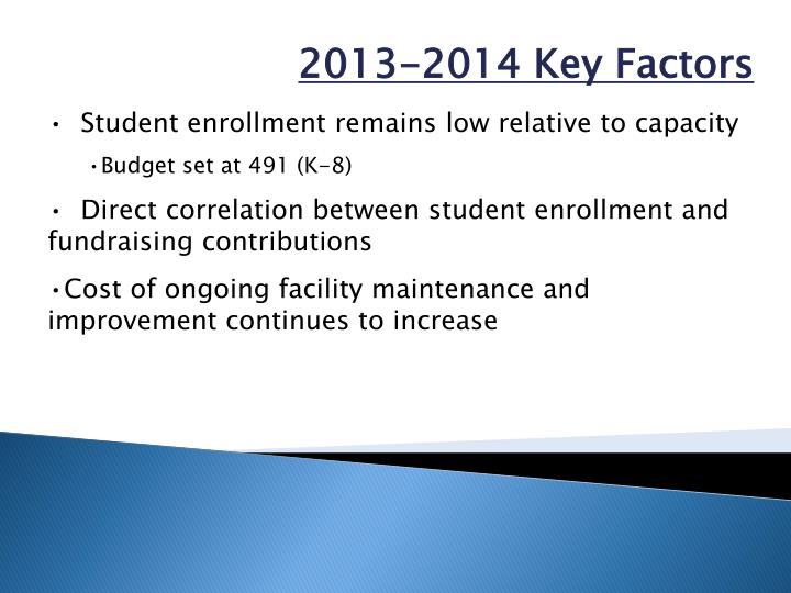 Student enrollment remains low relative to capacity