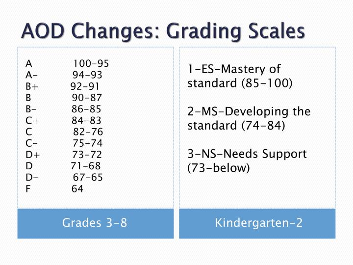 AOD Changes: Grading Scales