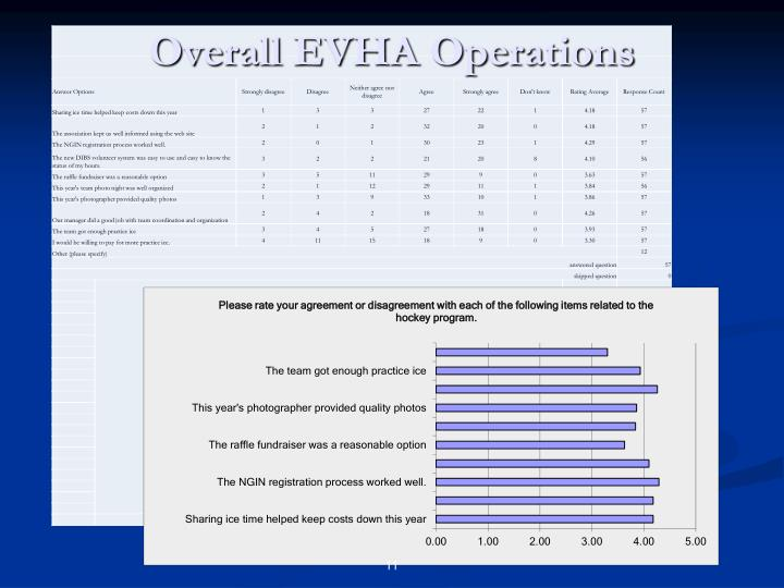 Overall EVHA Operations