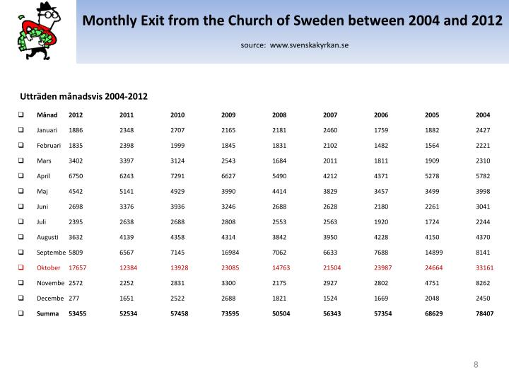 Monthly Exit from the Church of Sweden between 2004 and 2012