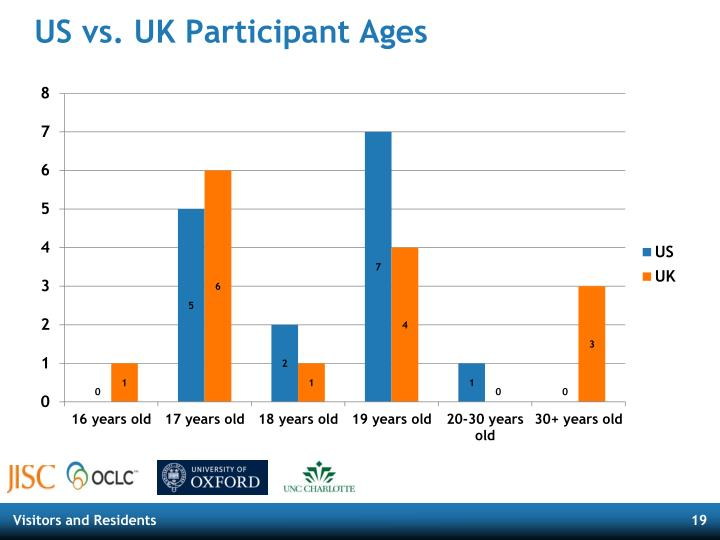 US vs. UK Participant Ages