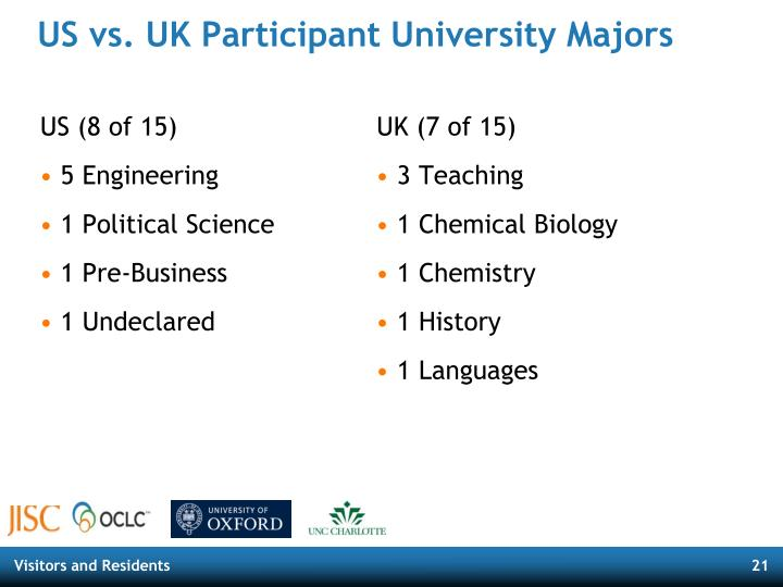 US vs. UK Participant University Majors