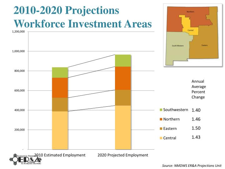 2010-2020 Projections