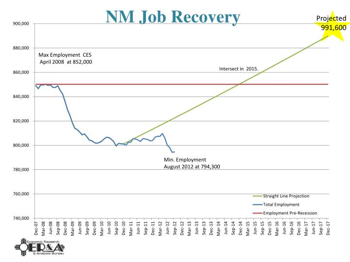 NM Job Recovery