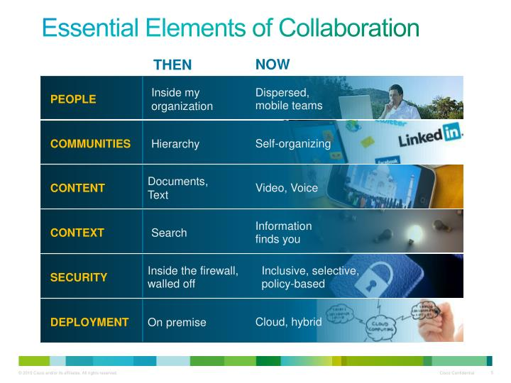 Essential Elements of Collaboration