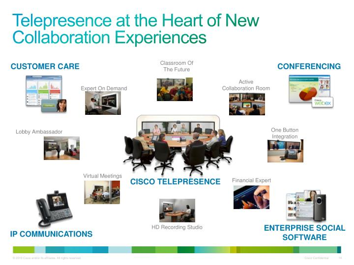 Telepresence at the Heart of