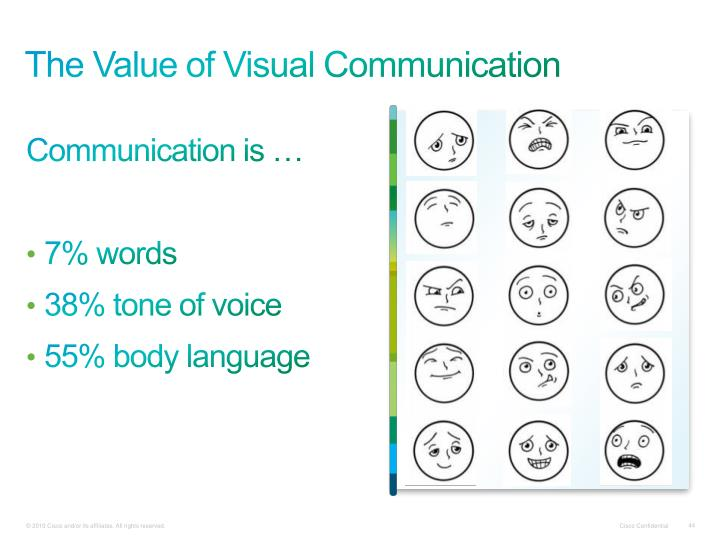 The Value of Visual Communication
