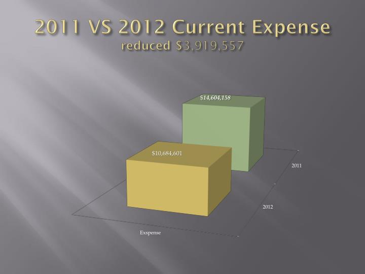 2011 VS 2012 Current Expense