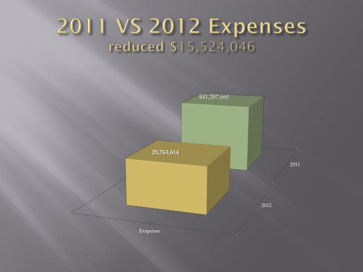 2011 VS 2012 Expenses