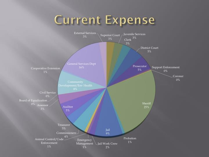 Current Expense