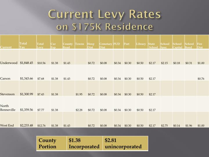 Current Levy Rates