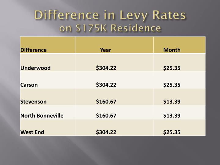 Difference in Levy Rates