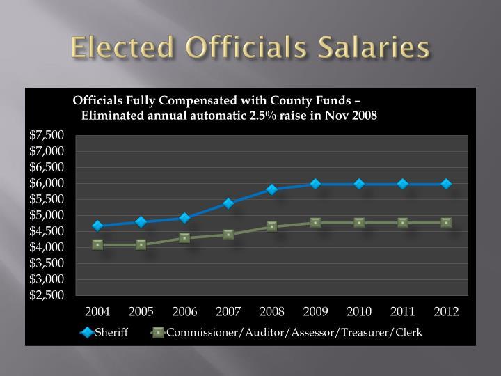 Elected Officials Salaries