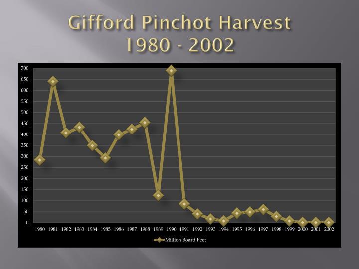 Gifford Pinchot Harvest