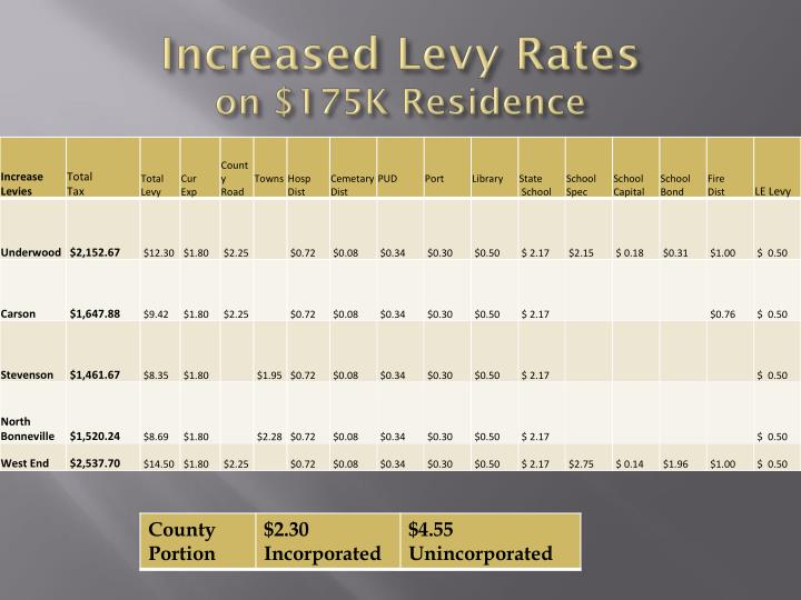 Increased Levy Rates