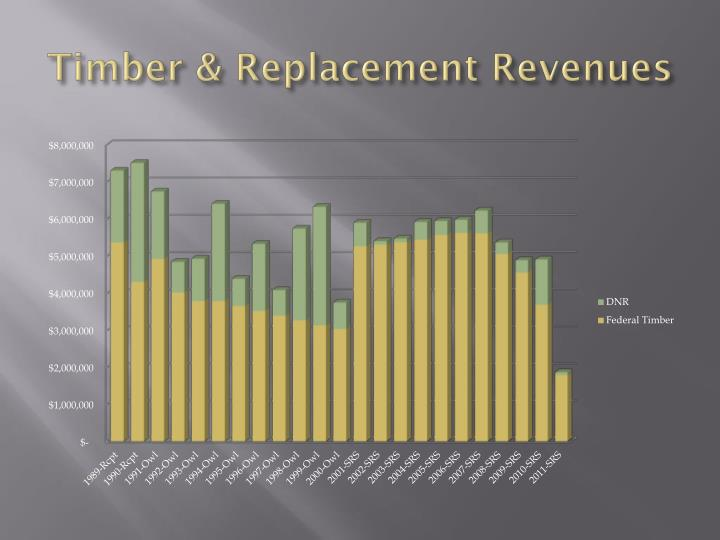 Timber & Replacement Revenues