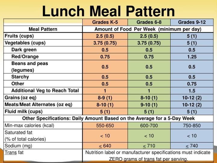 Lunch Meal Pattern