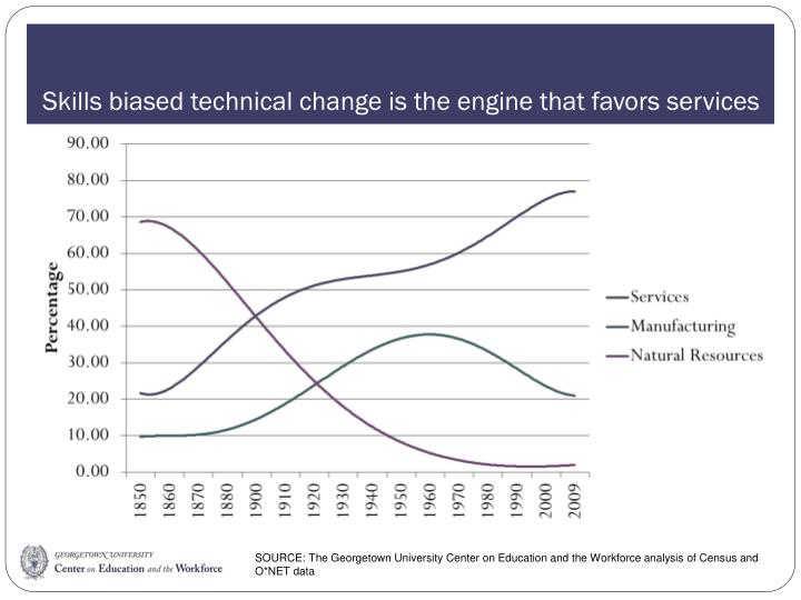 Skills biased technical change is the engine that favors services