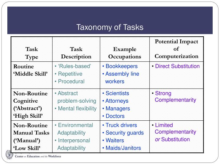 Taxonomy of Tasks