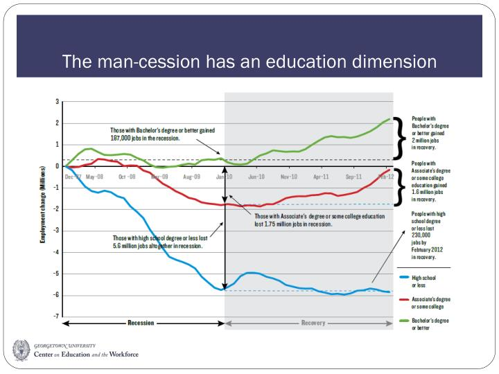 The man-cession has an education dimension