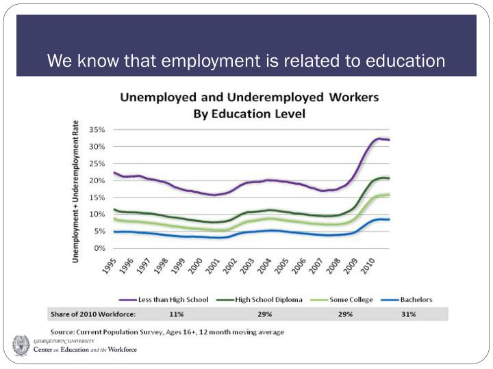 We know that employment is related to education