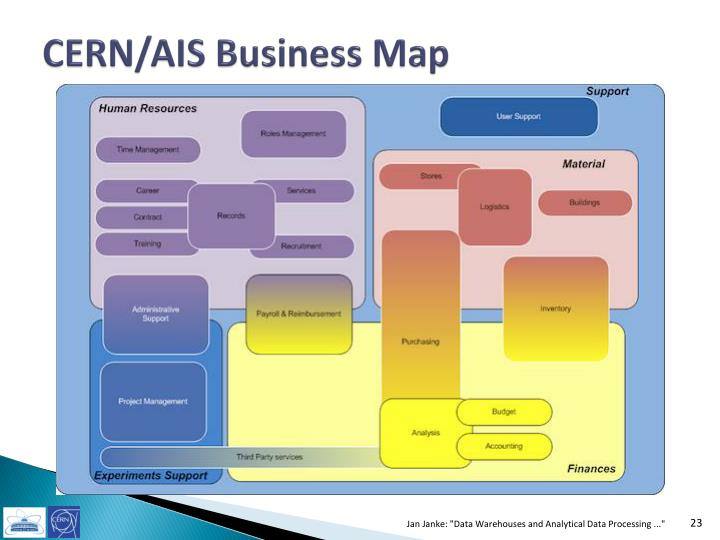 CERN/AIS Business Map