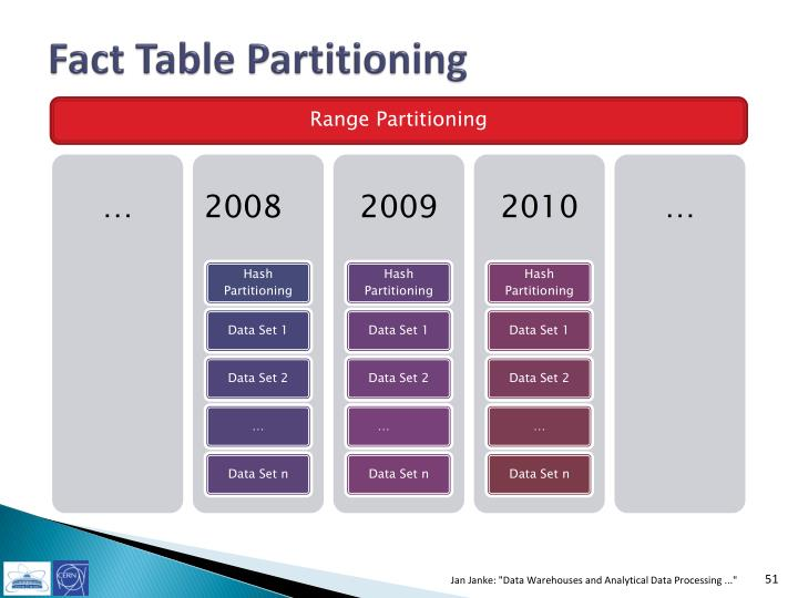 Fact Table Partitioning