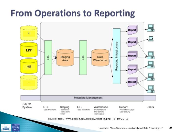 From Operations to Reporting