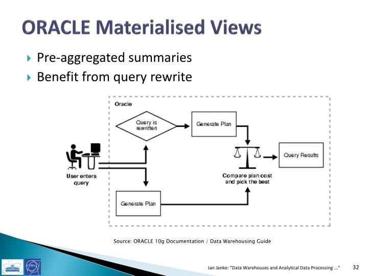 ORACLE Materialised Views