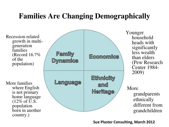 Families Are Changing Demographically