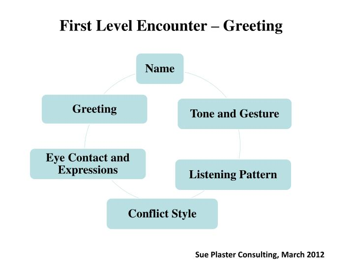 First Level Encounter – Greeting