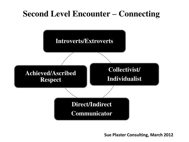 Second Level Encounter – Connecting