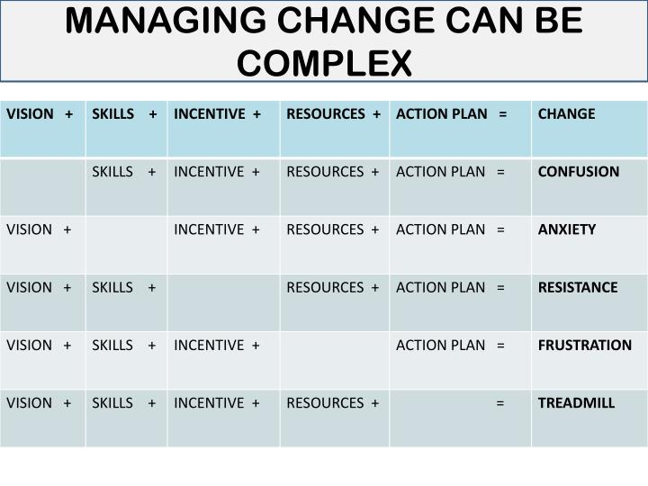 MANAGING CHANGE CAN BE COMPLEX