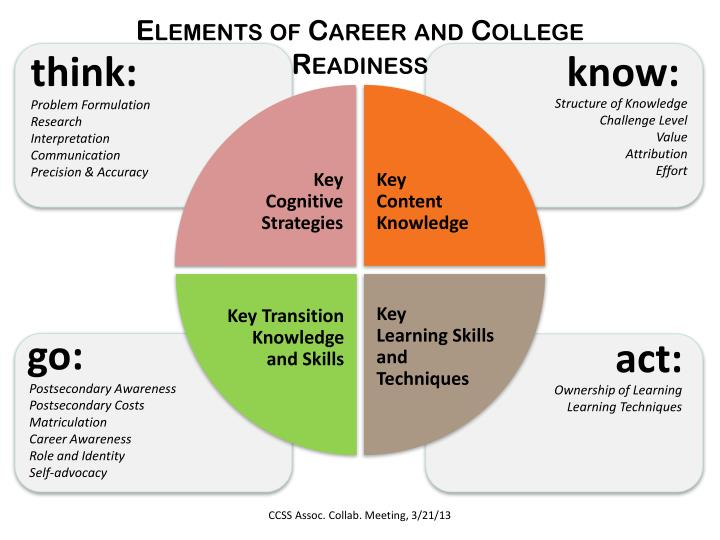 Elements of Career and College Readiness