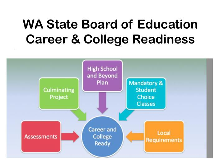 Wa state board of education career college readiness