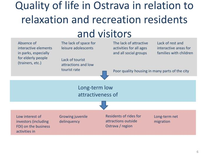 Quality of life in Ostrava in relation to relaxation and recreation residents and visitors