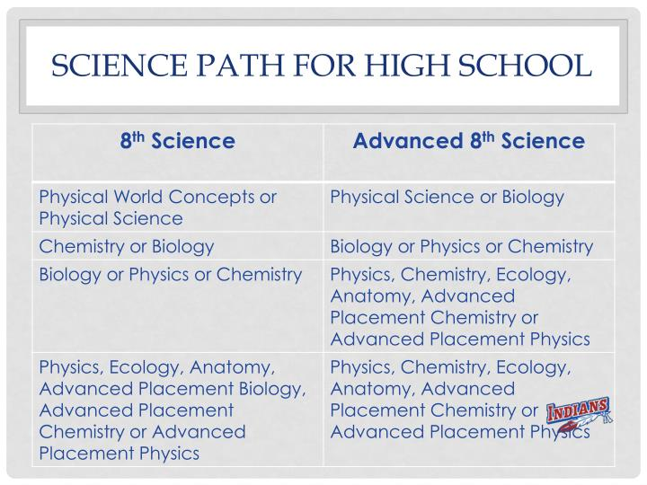 Science path for high school