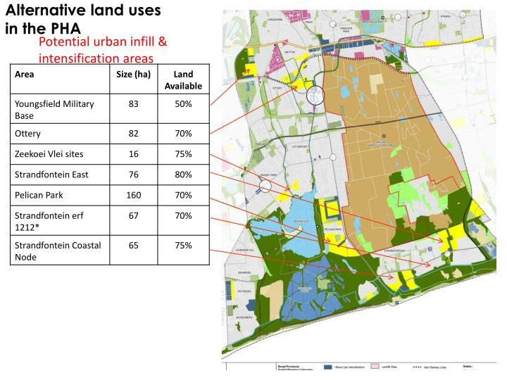 Alternative land uses