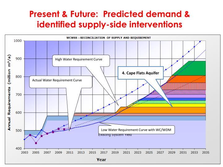 Present & Future:  Predicted demand &