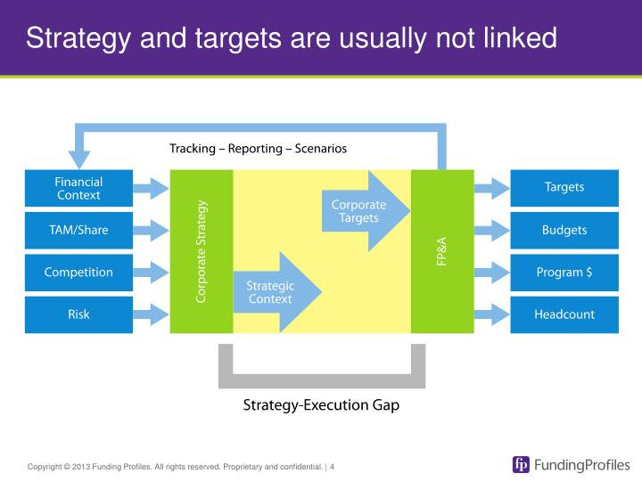 Strategy and targets are usually not linked