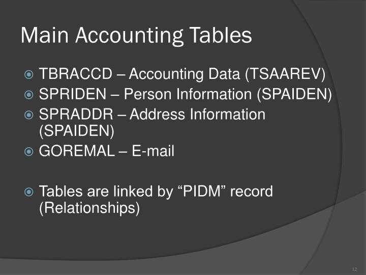Main Accounting Tables