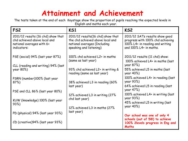 Attainment and Achievement