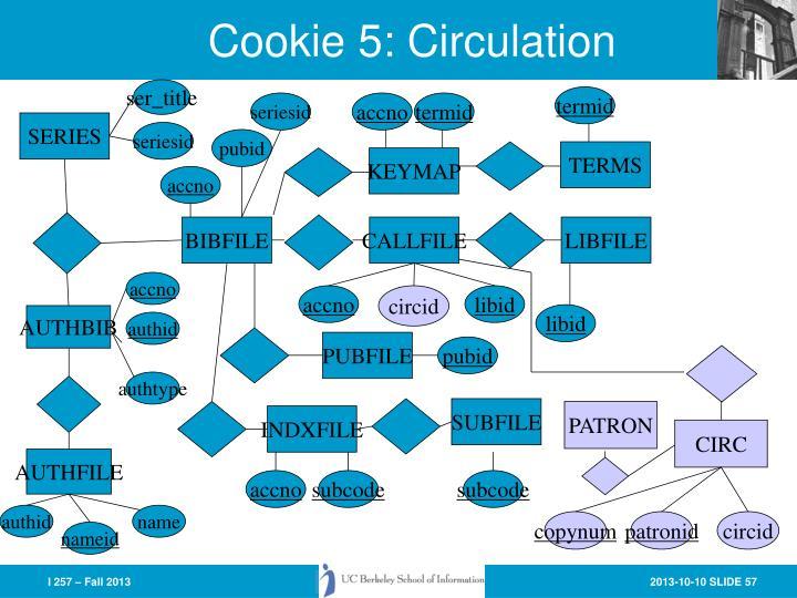 Cookie 5: Circulation