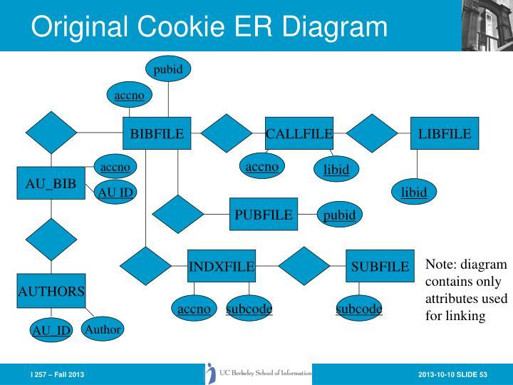 Original Cookie ER Diagram