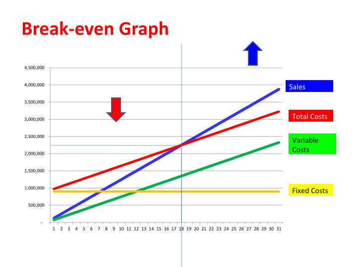Break-even Graph